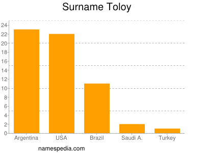Surname Toloy