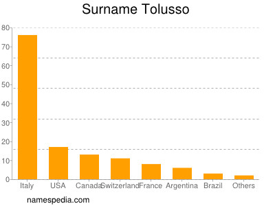 Surname Tolusso