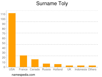 Surname Toly