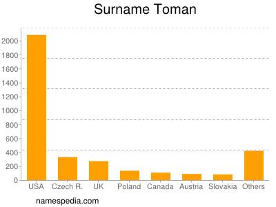 Surname Toman