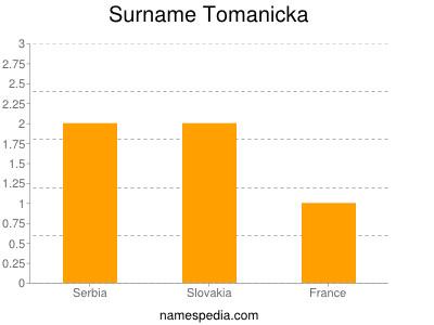 Surname Tomanicka