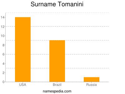 Surname Tomanini