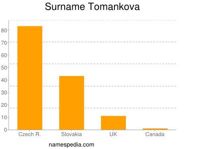 Surname Tomankova