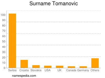 Surname Tomanovic