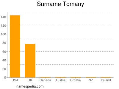 Surname Tomany