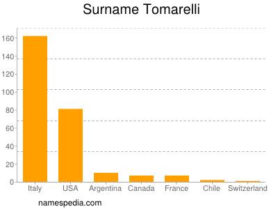 Surname Tomarelli