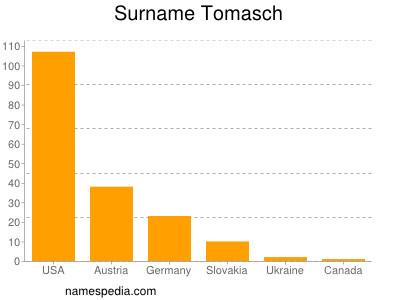 Surname Tomasch