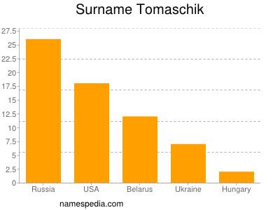 Surname Tomaschik