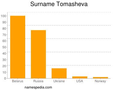 Surname Tomasheva