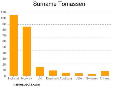 Surname Tomassen