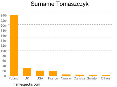 Surname Tomaszczyk