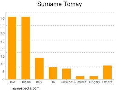 Surname Tomay
