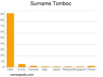 Surname Tomboc