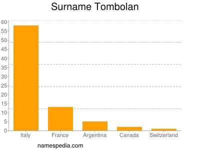 Surname Tombolan