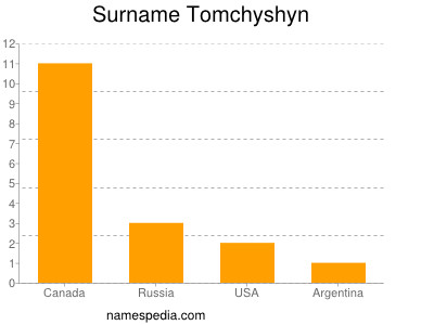 Surname Tomchyshyn