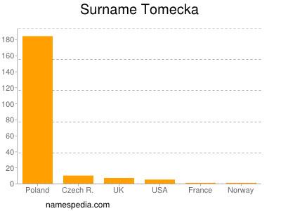 Surname Tomecka