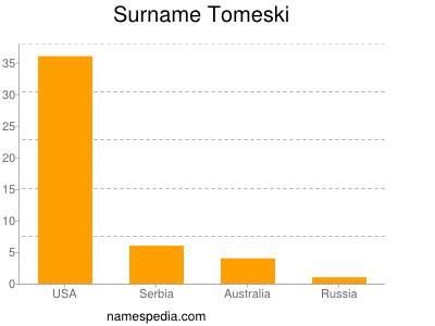 Surname Tomeski