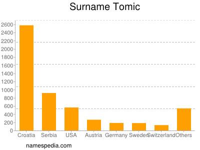 Surname Tomic