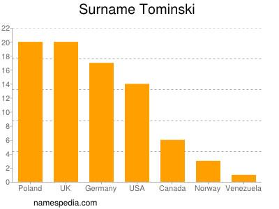 Surname Tominski