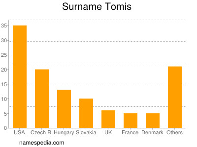 Surname Tomis