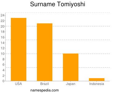 Surname Tomiyoshi