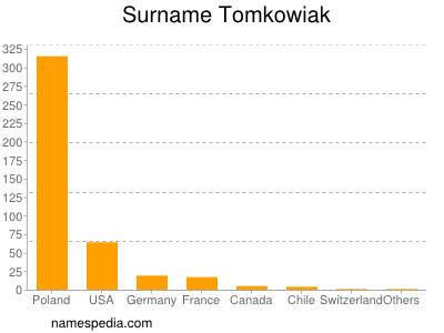 Surname Tomkowiak