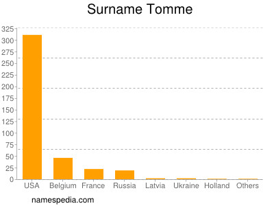 Surname Tomme