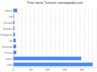 Given name Tomomi