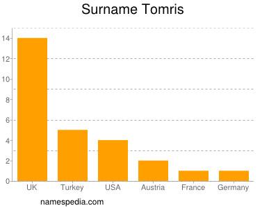 Surname Tomris