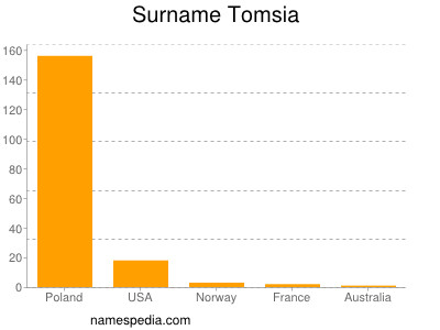 Surname Tomsia