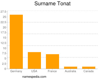 Surname Tonat