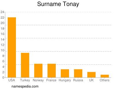 Surname Tonay