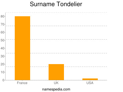 Surname Tondelier
