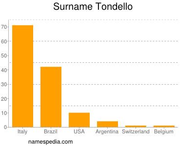 Surname Tondello