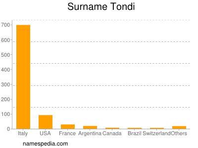 Surname Tondi