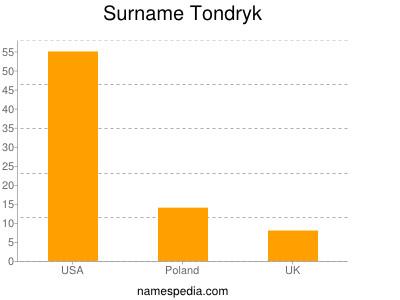 Surname Tondryk