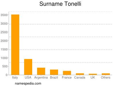 Surname Tonelli