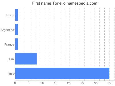 Given name Tonello