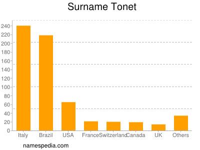 Surname Tonet