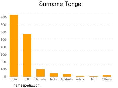 Surname Tonge