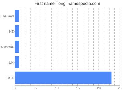 Given name Tongi