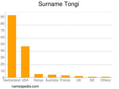 Surname Tongi