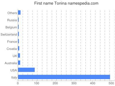 Given name Tonina