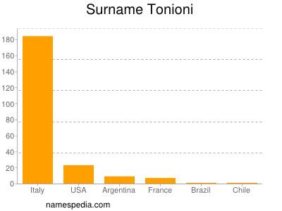Surname Tonioni