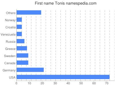Given name Tonis