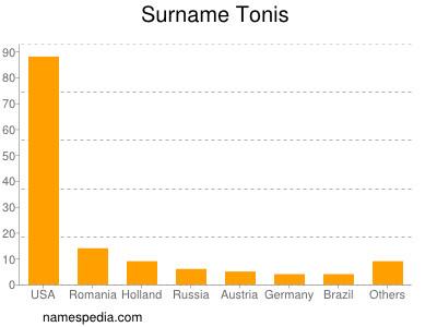 Surname Tonis