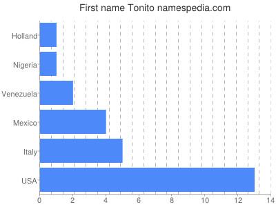 Given name Tonito