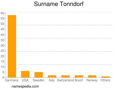 Surname Tonndorf