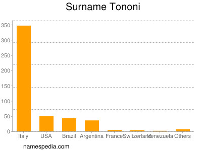 Surname Tononi