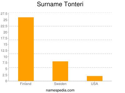 Surname Tonteri